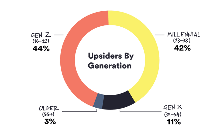upsiders by generation